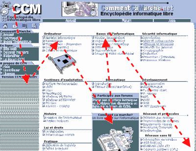 parcours visuel d\'une page web