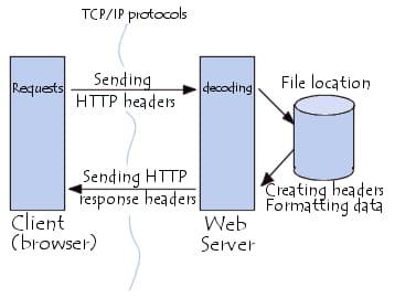 Communication entre navigateur et serveur