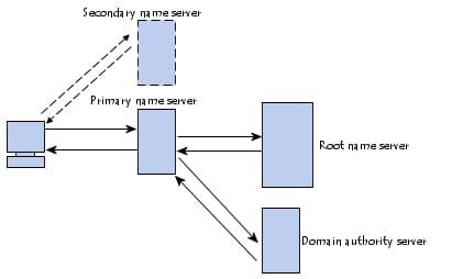 Processus de résolution de nom de domaine