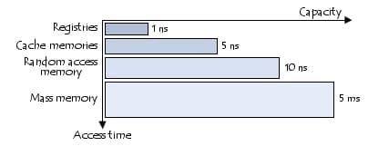 Temps d\'accès et capacité des différents types de mémoire